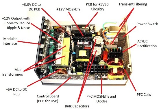 inside computer power supply diagram electrical work wiring diagram u2022 rh aglabs co Basic Computer Components Diagram Modern Motherboard Diagram